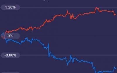 Market Round Up: USA 1, China 0 – Bitcoin coffee bitte – Pound wobbles