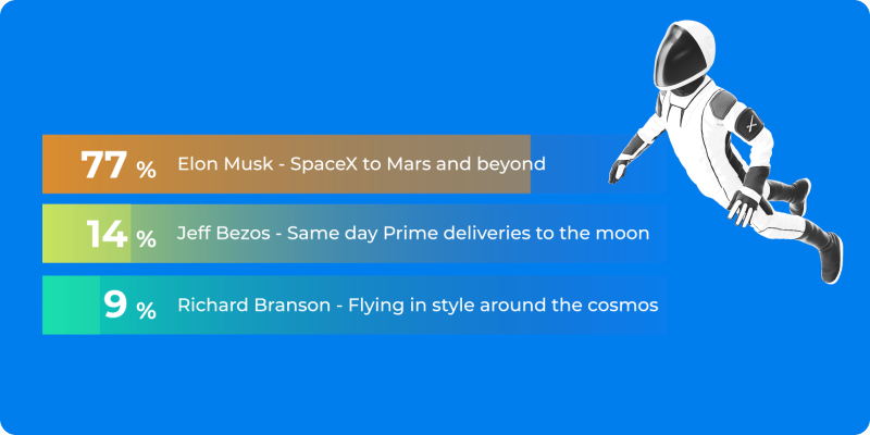 Poll: To the Moon and Beyond!! 🚀