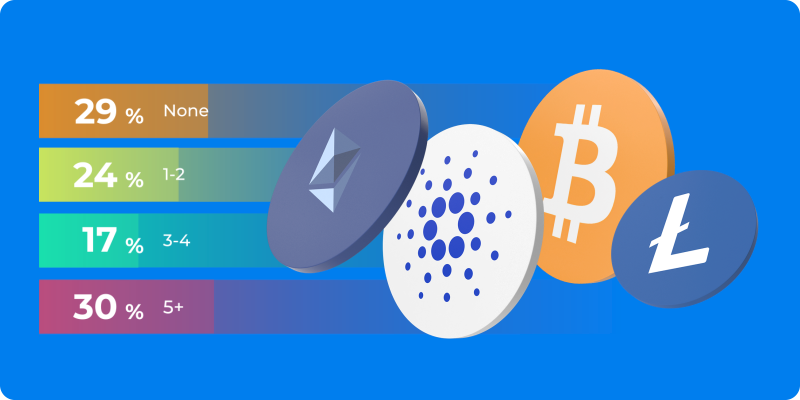Poll: How Well Do You Know Your Crypto's? 🤔