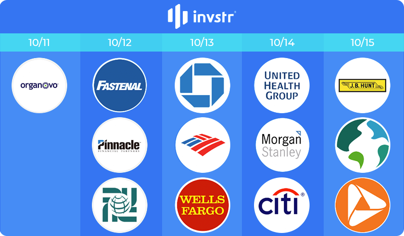 Most Anticipated Earnings – Week October 11th