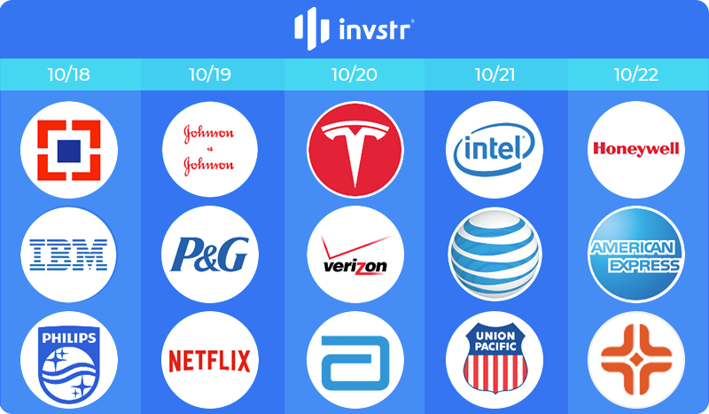 Most Anticipated Earnings – Week October 18th